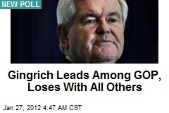 Gingrich Leads Among GOP, Loses With All Others: Poll