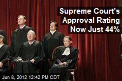 Supreme Court&amp;#39;s Approval Rating Now Just 44%