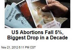 US Abortions Fall 5%, Biggest Drop in a Decade