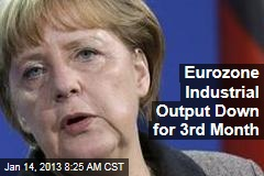 Eurozone Industrial Output Down for 3rd Month