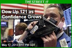 Dow Up 121 as Confidence Grows