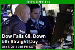 Dow Falls 68, Down 5th Straight Day