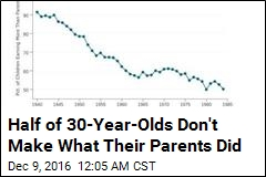Half of 30-Year-Olds Don't Make What Their Parents Did