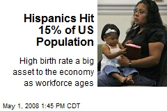 Hispanics Hit 15% of US Population