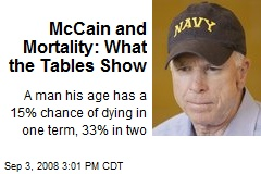McCain and Mortality: What the Tables Show