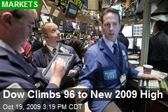 Dow Climbs 96 to New 2009 High